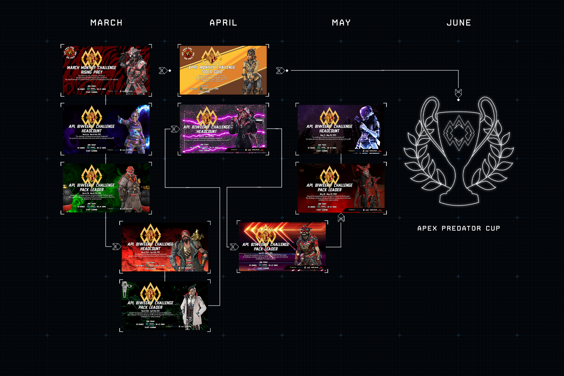 - Apex Predators Road Map for Website 1 - Apex Predator League presented by 1Life2Play fueled by Monster Energy